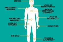 12-types-of-pain-that-are-connected-directly-to-the-emotional-states